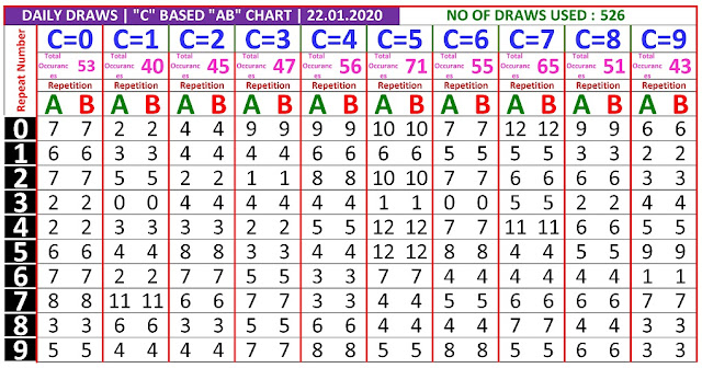 Kerala Lottery Winning Number Daily Trending And Pending C based  AB chart  on  22.01.2020