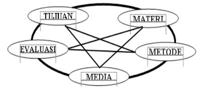 Kedudukan Media Dalam Sistem Pembelajaran