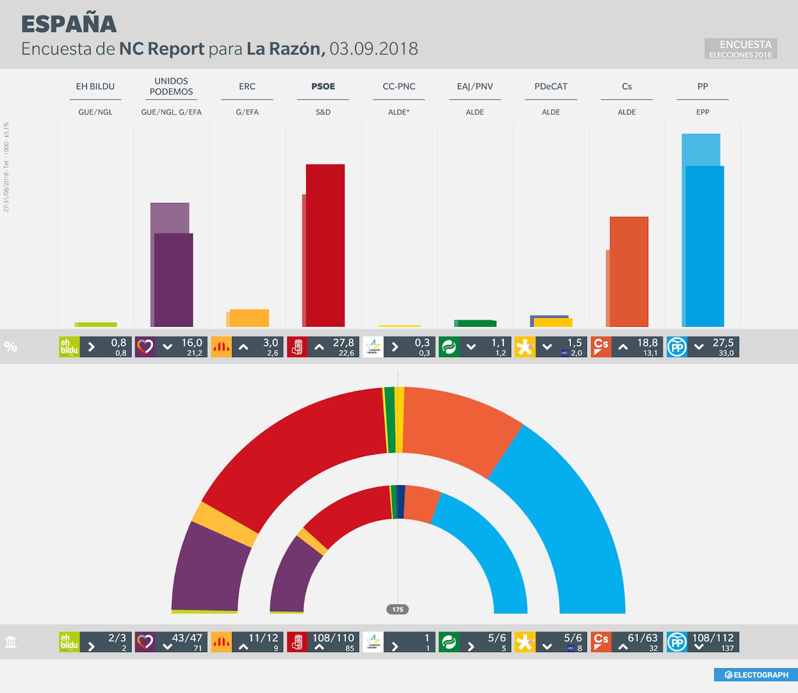 Gráfico de la encuesta para elecciones generales en España realizada por NC Report para La Razón en agosto de 2018