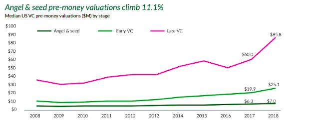 angel investors data venture capitalist data graph charts