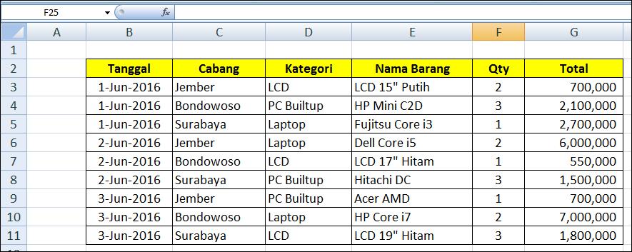 Cara Mudah Belajar Pivot Table Terbaru - Belajar Excel