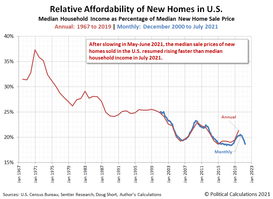 Relative Affordability of New Homes in U.S., Annual: 1967 to 2019, Monthly: December 2000 to July 2021