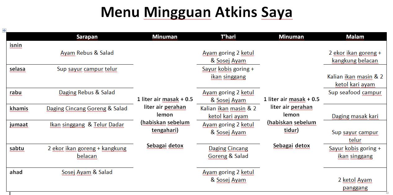 Perencana makan mingguan