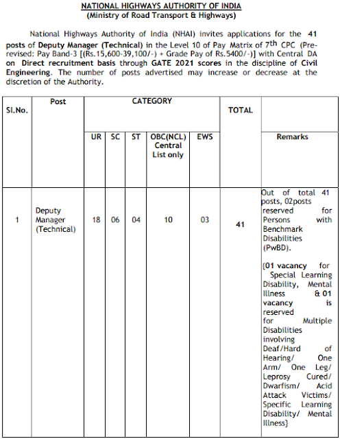 NHAI Deputy Manager Recruitment 2021 online application form
