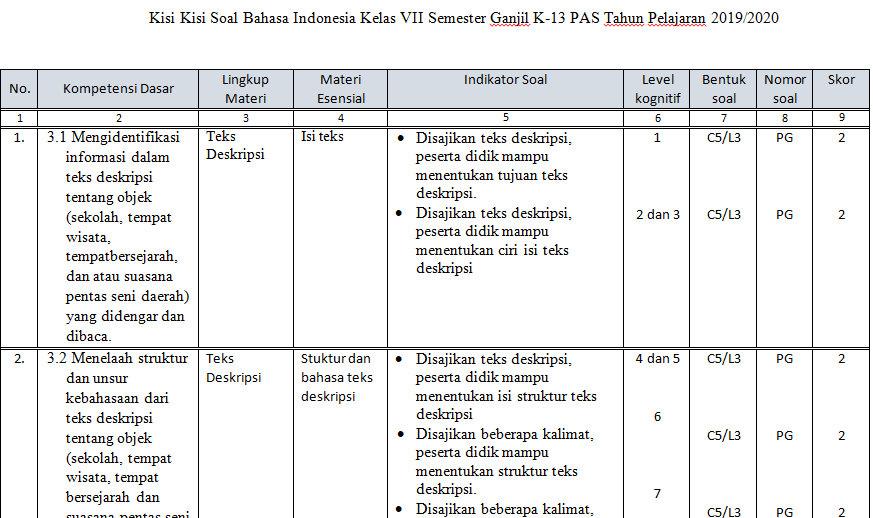 Contoh Soal Teks Deskripsi Bahasa Indonesia Kelas 7 Terkait Teks