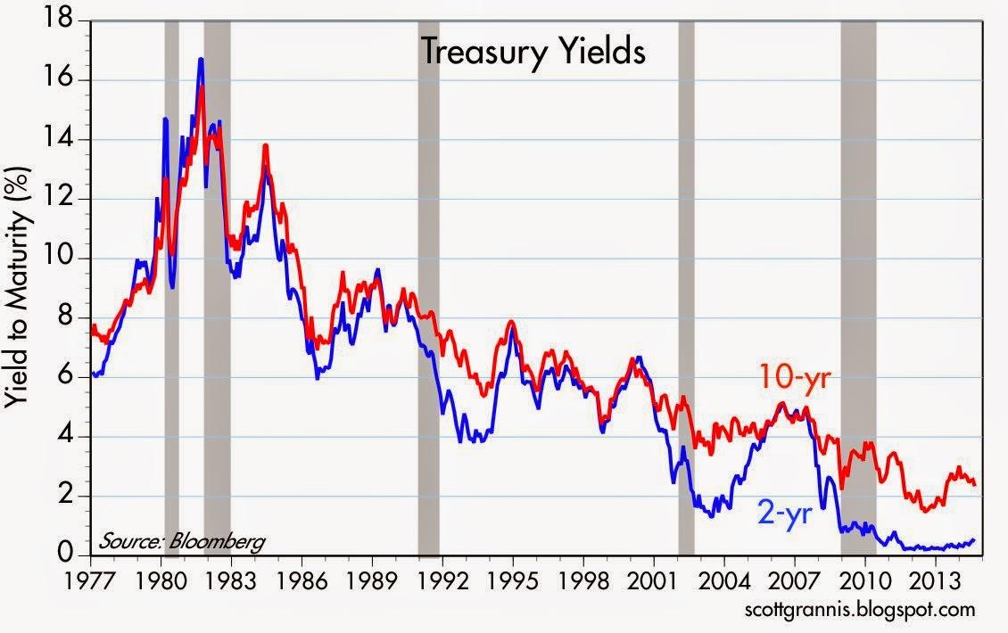 20 Year Treasury Rate Chart
