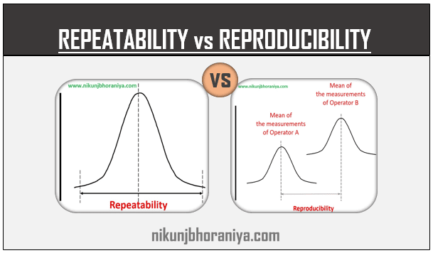 Repeatability vs Reproducibility