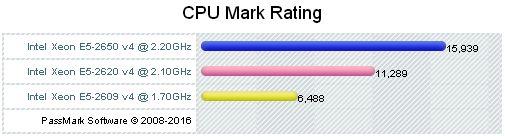 CPU Benchmark @ Xeon E5-2609v4 vs E5-2620v4 vs E5-2650v4