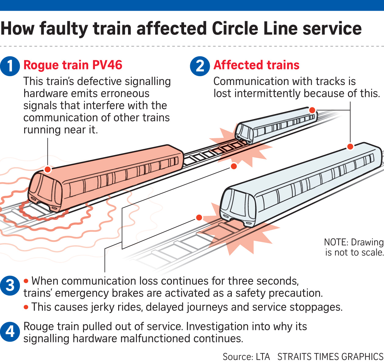 Under The Angsana Tree: MRT disruptions caused by signalling faults