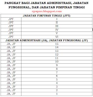 grade pangkat pns 27
