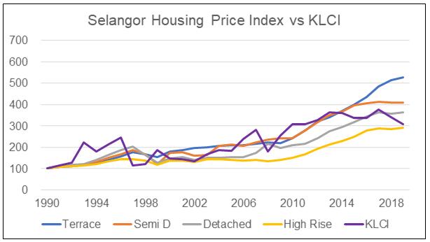 Selangor HPI by type vs KLCI