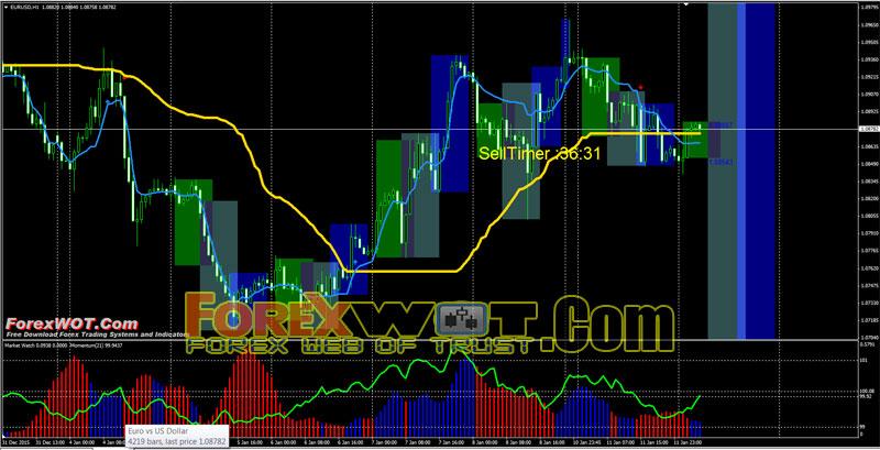 Forex intraday volume trading system indicator - Intraday System V 3