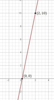 class 9 maths chapter 4 ncert 7