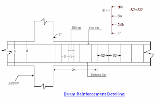Types of RCC Beam - A Civil Engineer
