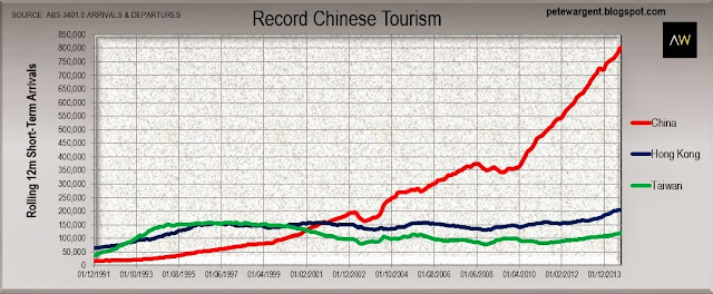 Record chinese tourism