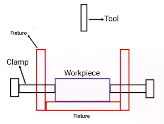 difference between jig and fixture