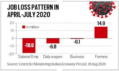कोरोना महामारी की वजह से अप्रैल से अब तक 1.89 करोड़ वेतनभोगी नौकरियां गई - सीएमआईई CMIE Report hit 1 Crore 89 Lakh Salaried people lost jobs after april 2020 news in Hindi