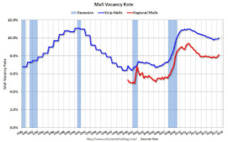 Mall Vacancy Rate