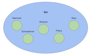 Sets, Union, Intersection in Swift 4, Swift 3, Objective - C, iOS