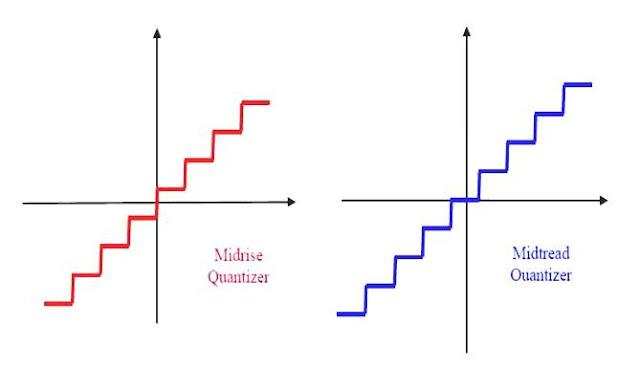 التكميم المتماثل Uniform Quantization
