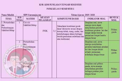 Kisi-Kisi Soal UTS / PTS PJOK Kelas 3 Semester 1 K13 Revisi