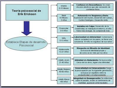 Teoria del desarrollo psicosocial de erik erikson