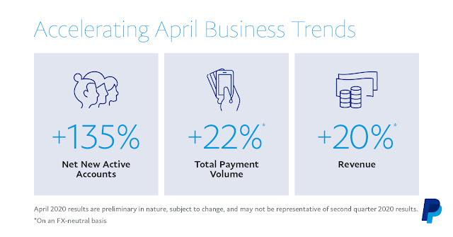 PayPal apresenta resultados recorde no primeiro trimestre de 2020