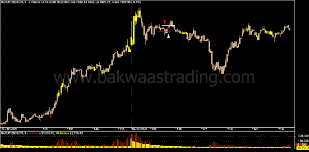 Day-Trading-MARUTI-Price-Action_Chart