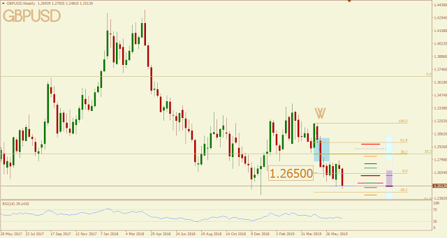 GBPUSD May 2019 outcome
