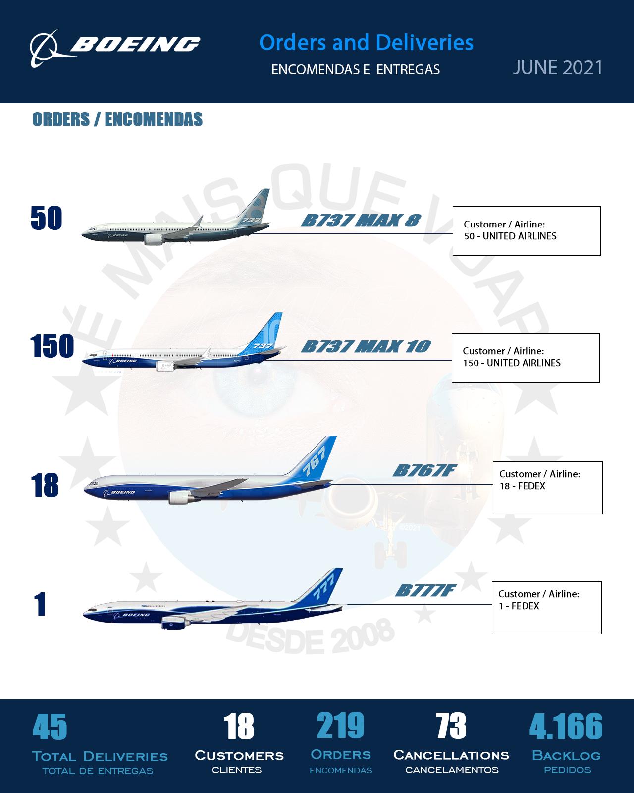 INFOGRÁFICO • Encomendas e Entregas Aeronaves Comerciais da Boeing Airplanes – Junho 2021 | É MAIS QUE VOAR
