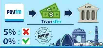Transfer money from Paytm to Bank account without charges