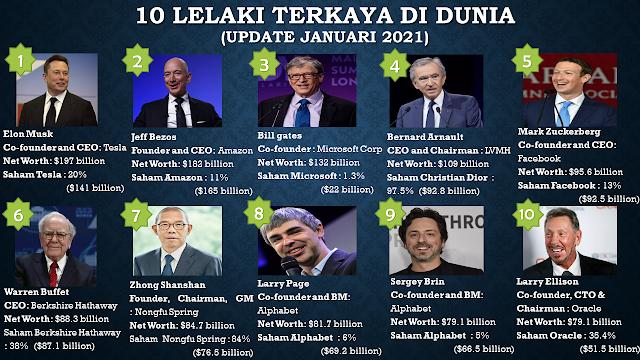10 Lelaki Terkaya Di Dunia (Update Januari 2021)