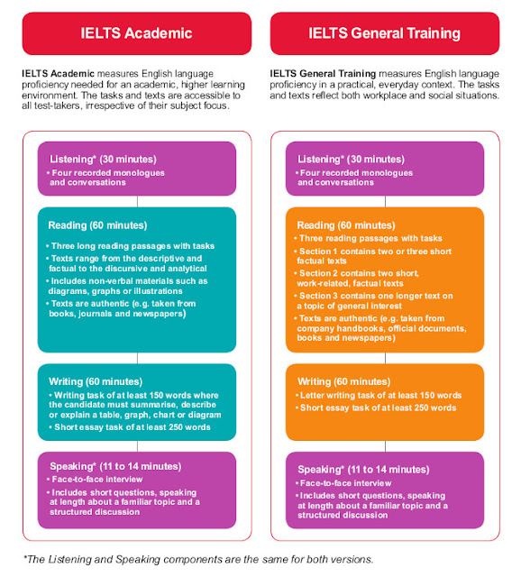 Differences between IELTS Academic and General Training versions.