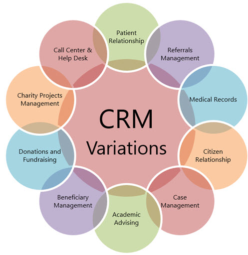 Customer Relationship Management Solutions for Patient Care