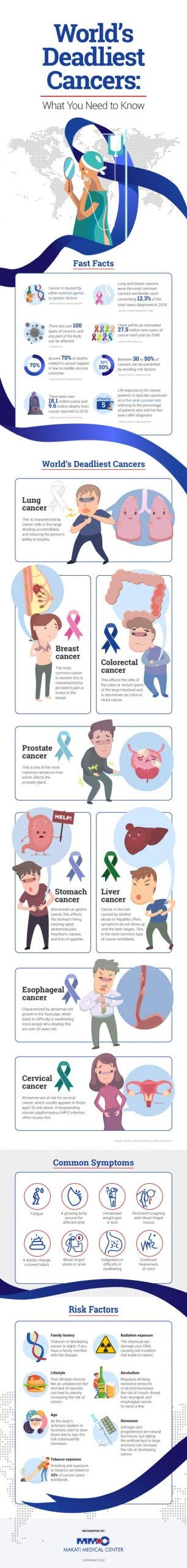 World's Deadliest Cancers: What You Need to Know #infographic