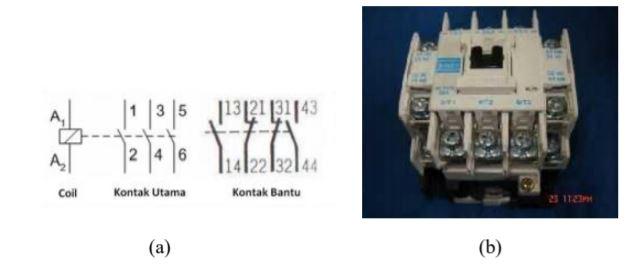 (a) Simbol Kontaktor, (b) Bentuk fisik Kontaktor Magnet