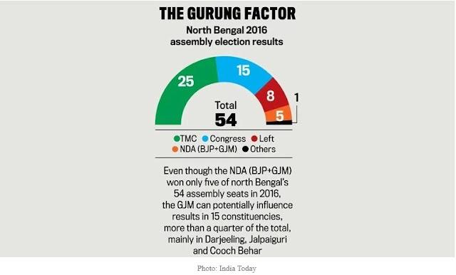 Bimal Gurung Factor in Election 2016