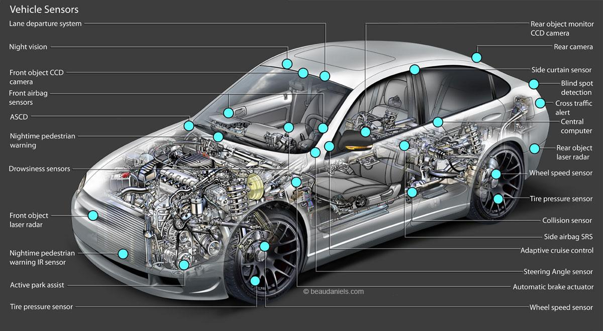 type of car sensors