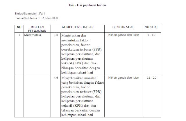 Kisi-kisi soal ulangan harian matematika kelas 4 sd: FPB dan KPK