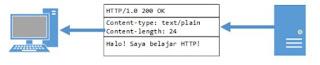Bagian bagian HTTP Response bagian 2