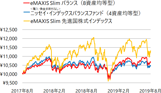 eMAXIS Slim バランス(8資産均等型)、<購入・換金手数料なし>ニッセイ・インデックスバランスファンド(4資産均等型)、eMAXIS Slim 先進国株式インデックスの基準価額の推移(チャート)