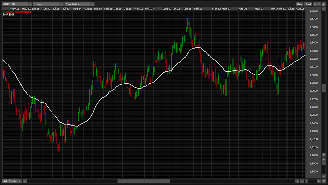 Moving averages provide dynamic S&R