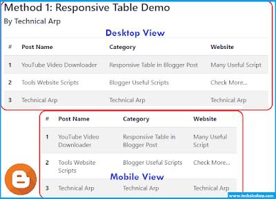 Insert table in google blogger post