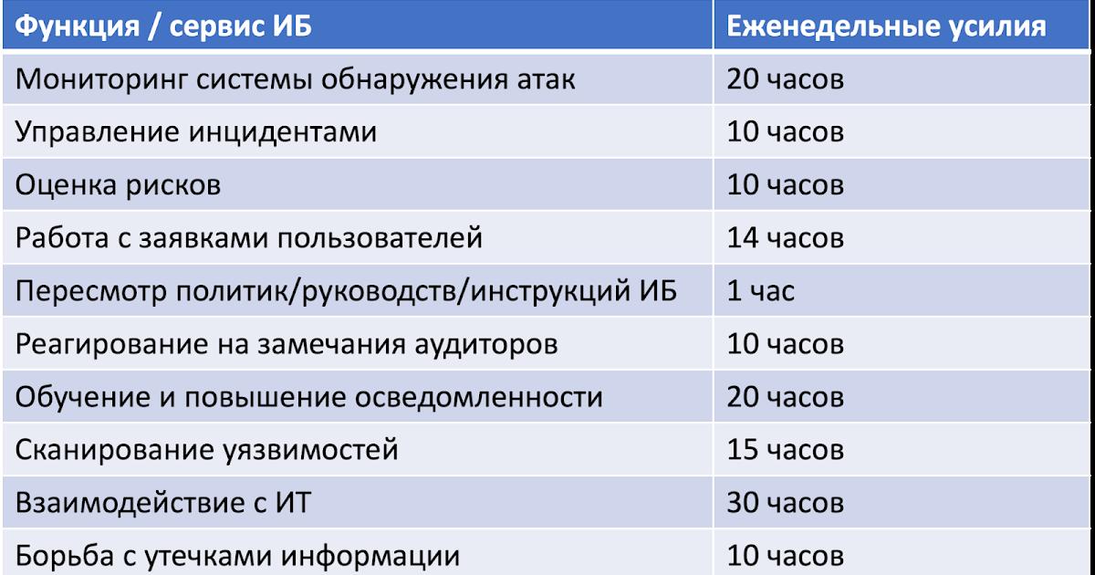 Сколько ИБшников надо в штат службы ИБ: формула расчета