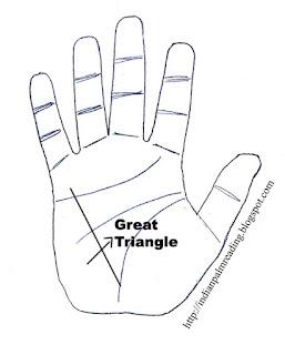 बृहत् त्रिकोण में विविध चिह्न और उनका फल | Signs On Great Triangle Palmistry