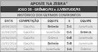 LOTECA 695 - HISTÓRICO JOGO 03