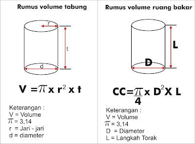 Perbandingan Rumus Menghitung Volume biasa Dan Volme Pada Ruang Bakar