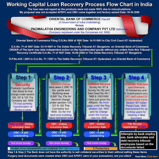 working capital loan recovery process flow chart in India