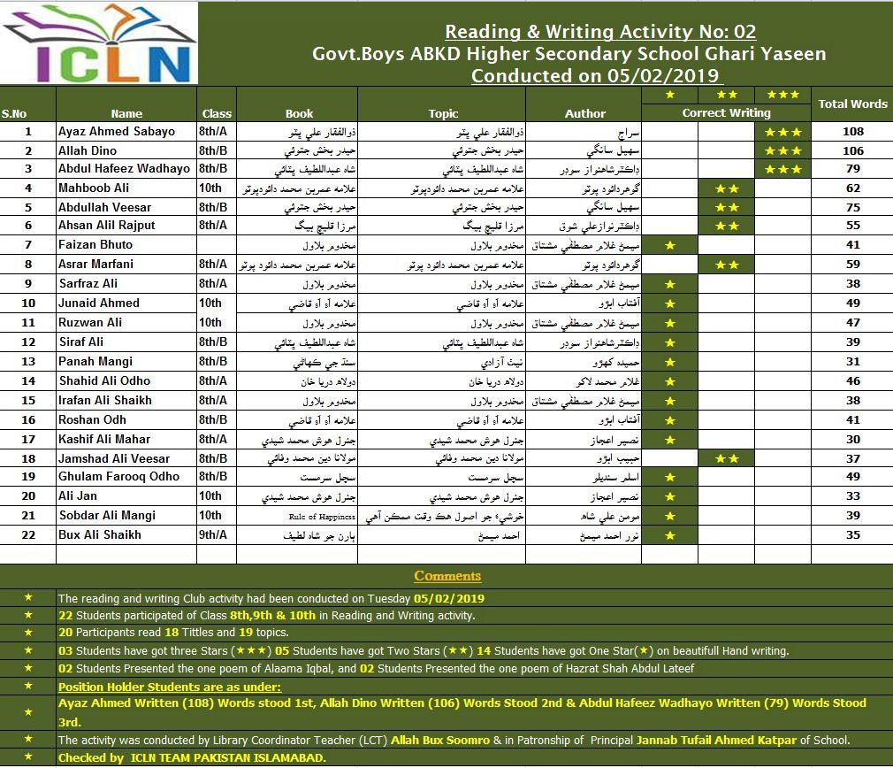 Indus Cottage Libraries Network: Result Sheet Govt Boys ABKD