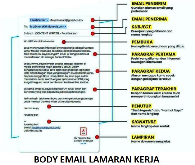 body-email-lamaran-kerja